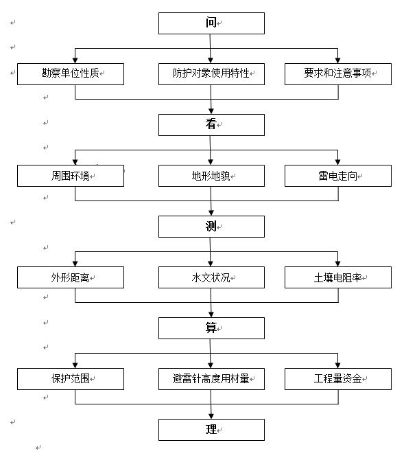 勘察流程图.png